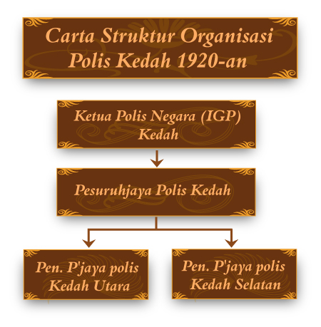 450 x 459 · 167 kB · jpeg, Sejarah Polis di Kedah - Carta Struktur